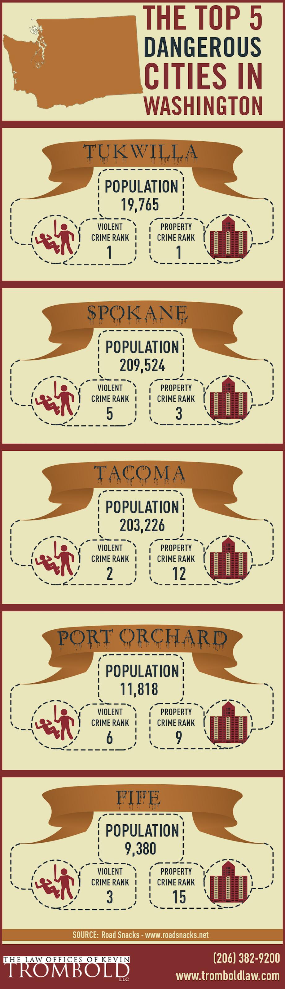 The Top 5 Dangerous Cities In Washington