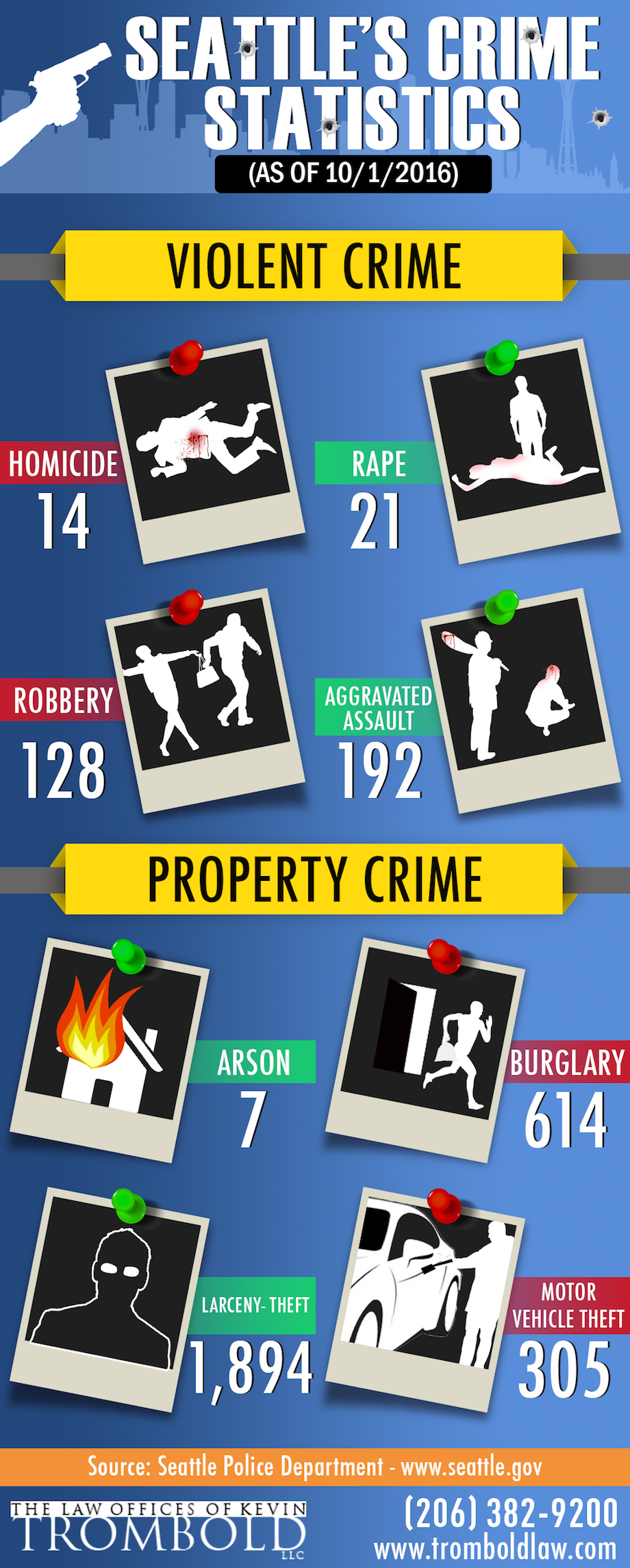 seattles-crime-statistics